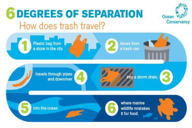 From sidewalk to storm drain, inland litter rarely stays in one place. Image from: Ocean Conservancy 2015 Report.
